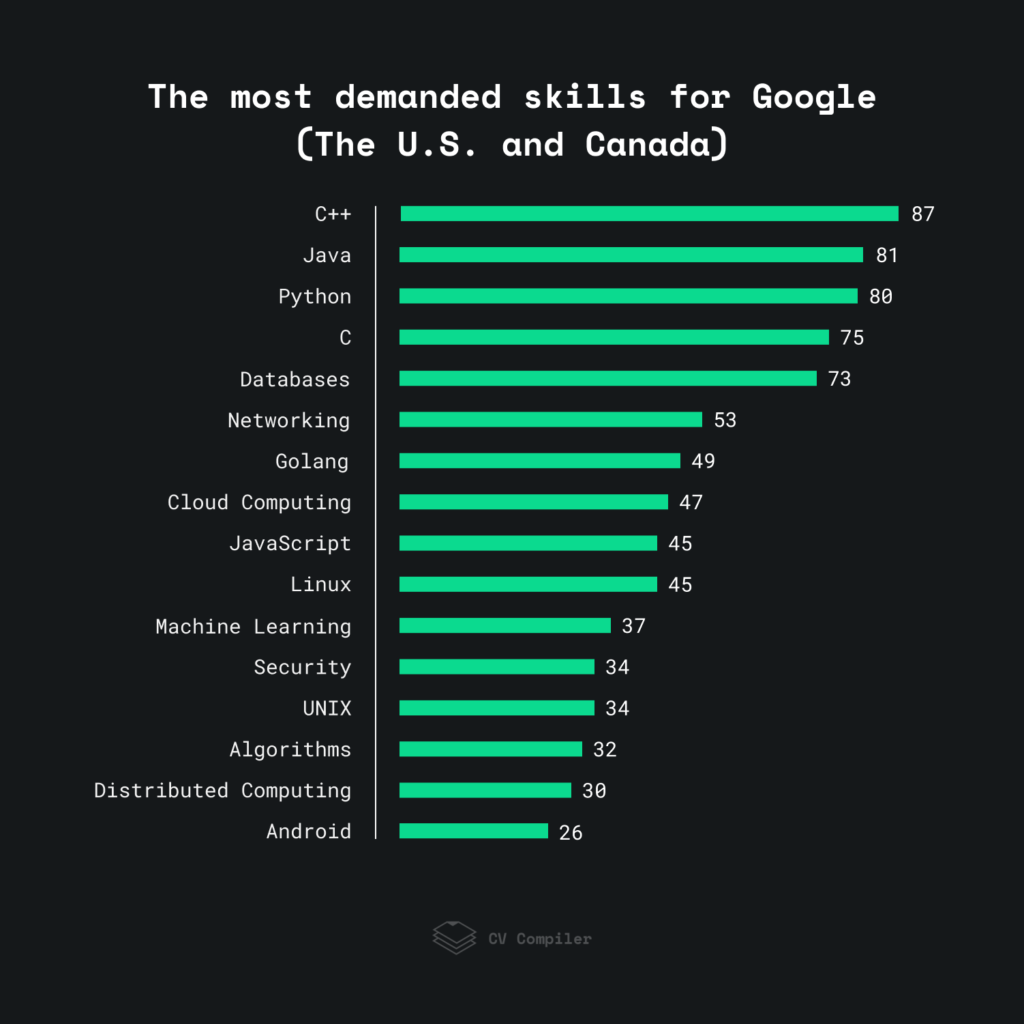The tech skills that Google demands from its employees in North America