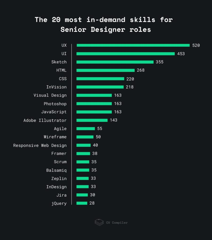 20 most in-demand technical skills for Senior designers