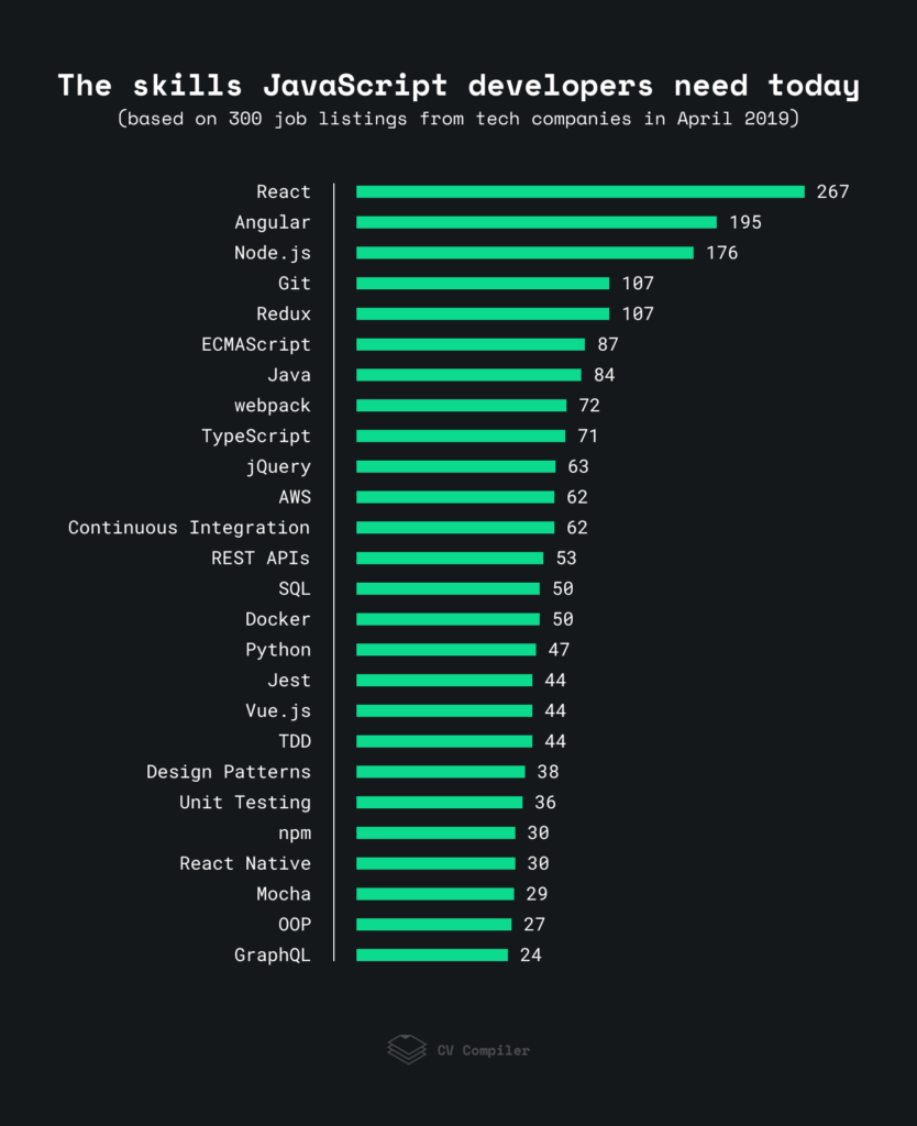 Top JavaScript front end developer skills in 2019