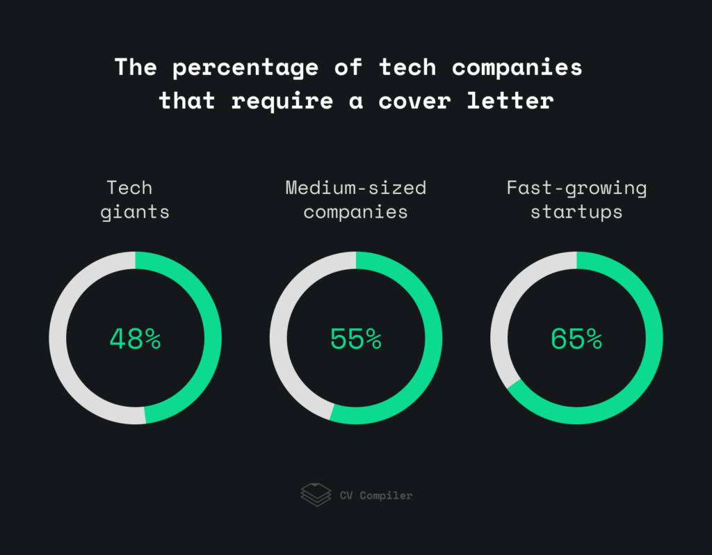 the percentage of tech companies that require a cover letter