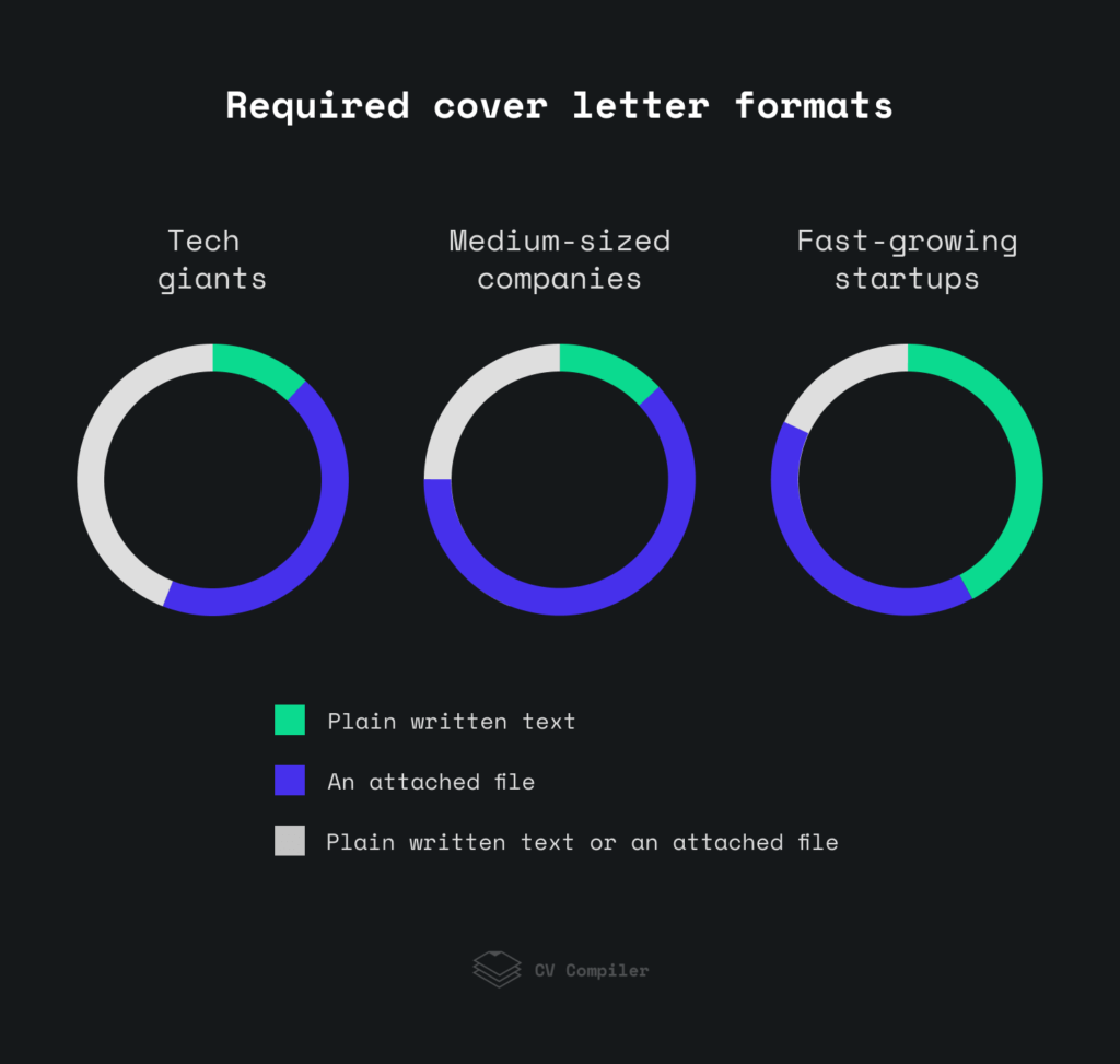 The preferences for cover letter formats among tech companies.