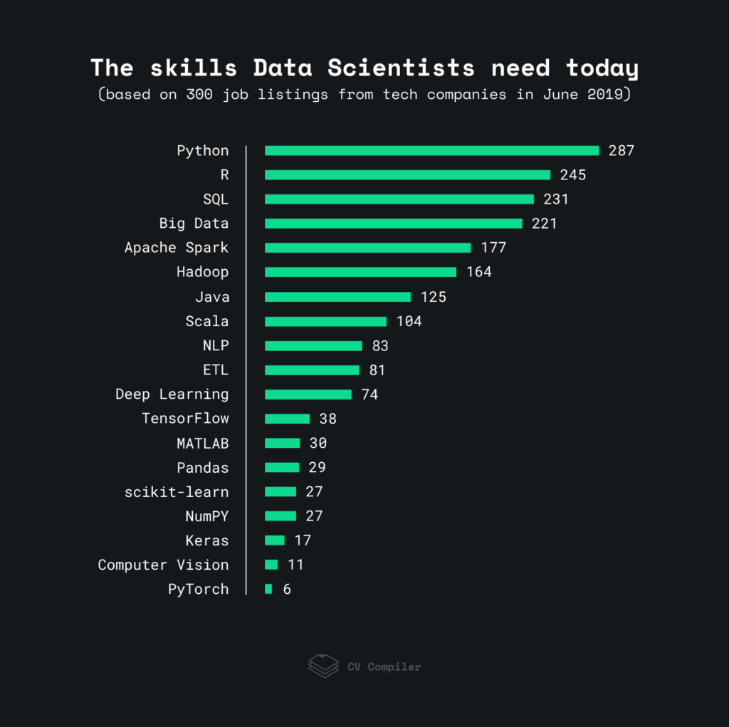 The skills Data Scientists need in 2019 — Data Science trends